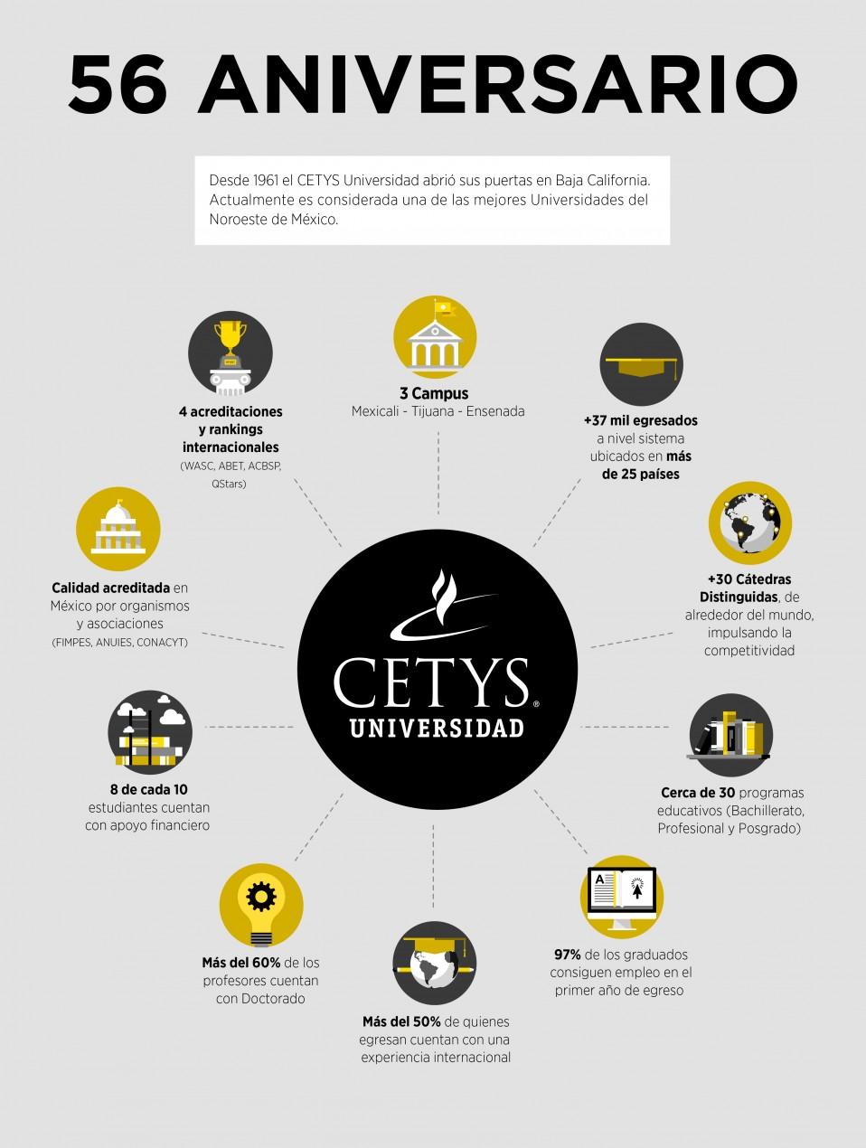 CETYS celebra su aniversario impulsando la Innovación en la Educación Superior