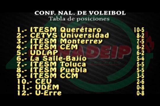 CETYS Universidad - Voleibol CONADEIP
