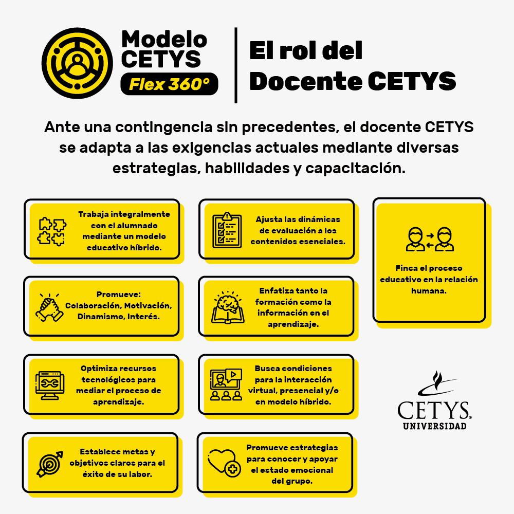 El rol del docente en el Modelo CETYS Flex 360