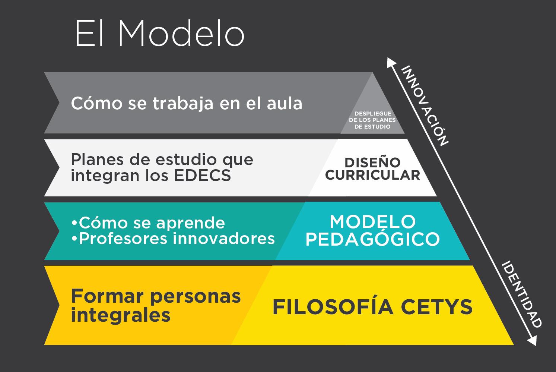 Modelo educativo CETYS