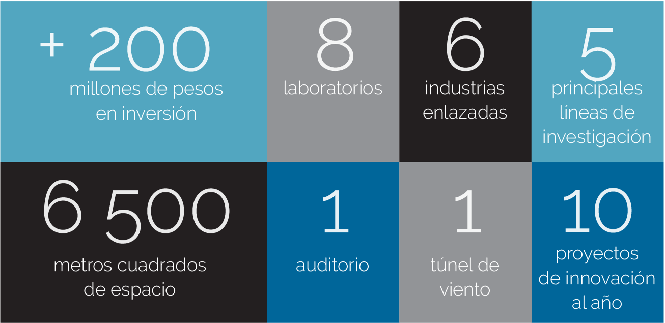 El Centro de Innovación y Diseño en números
