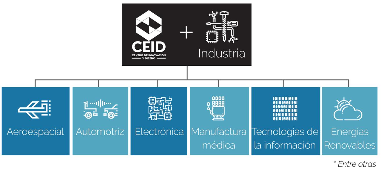 Diagrama de aliados del Centro de Innovación y Diseño y la industria